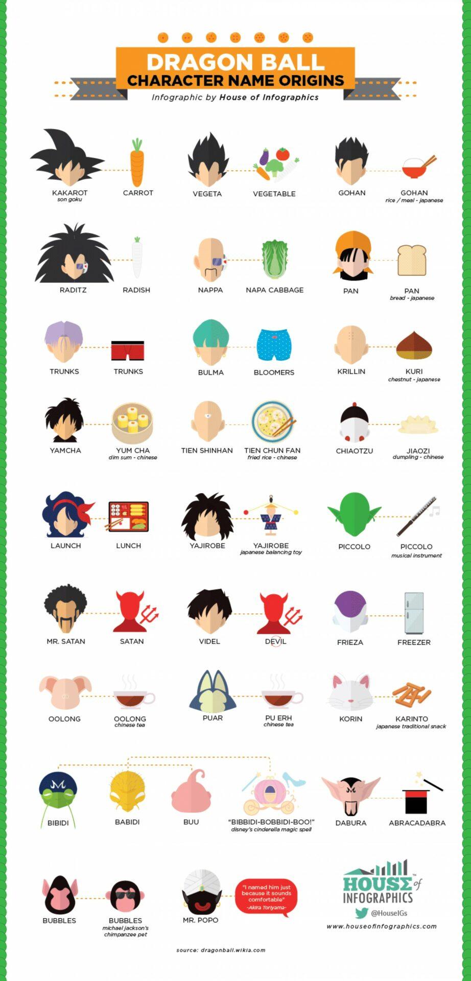 dragon-ball-origine du nom des personnages